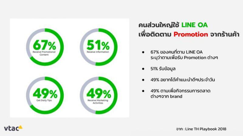สถิติ-Line-Offcial-Account-ทำไม-Line-Offcial-Account-จึงสำคัญ-Vtacecommerce-blogs-