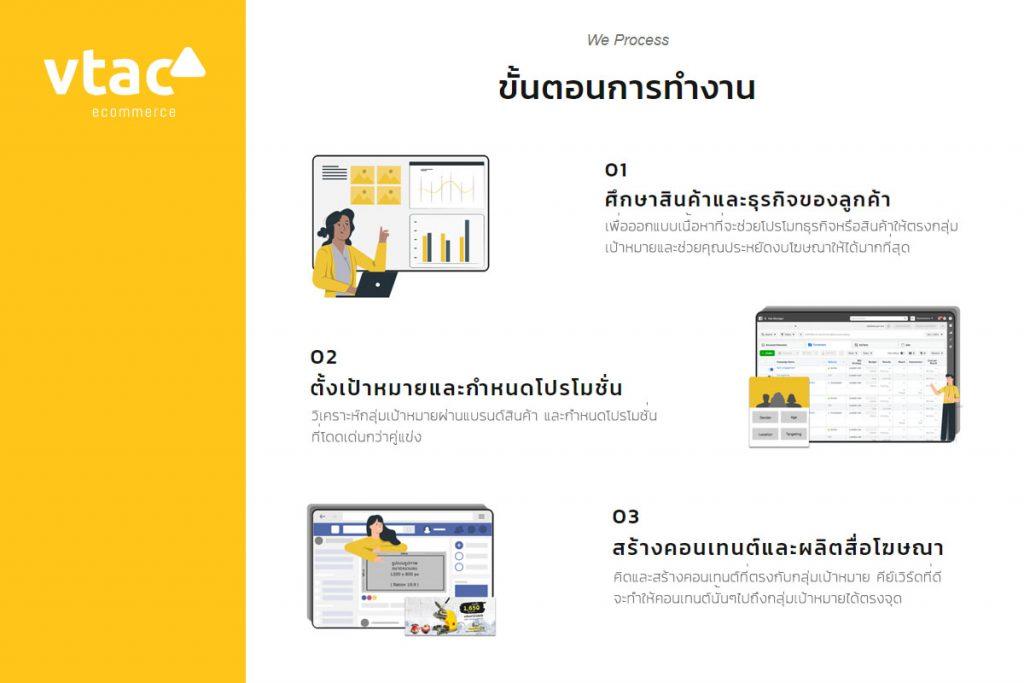 เทรนด์ การออกแบบเว็บไซต์